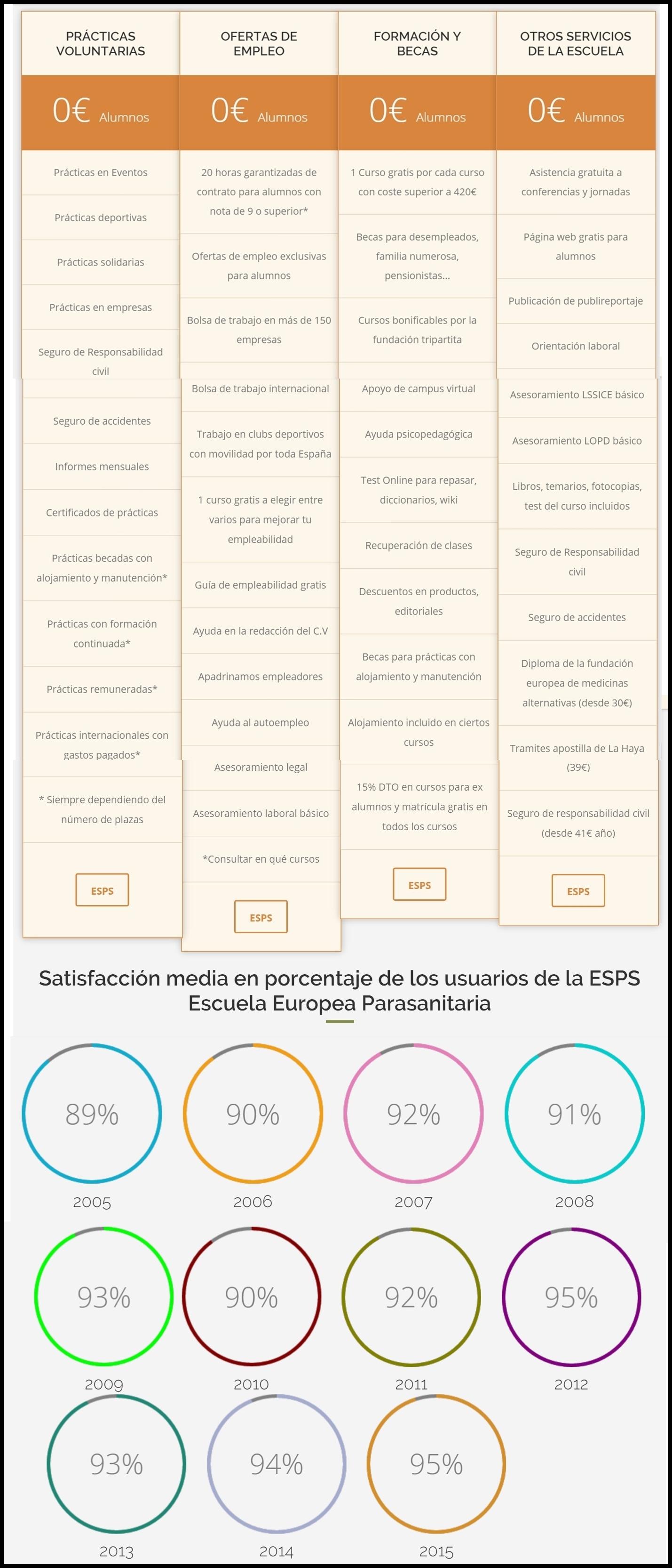 SERVICIOS Y CALIDAD de la escuela europea parasanitaria ESPS. Cursos en Coruña